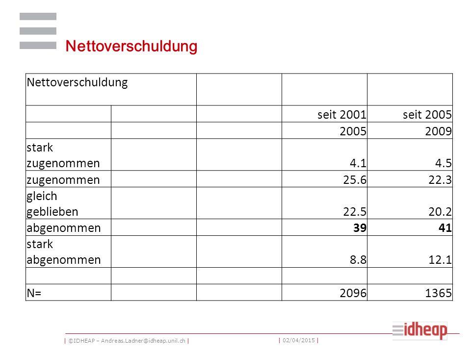 | ©IDHEAP – Andreas.Ladner@idheap.unil.ch | | 02/04/2015 | Nettoverschuldung seit 2001seit 2005 20052009 stark zugenommen 4.14.5 zugenommen 25.622.3 gleich geblieben 22.520.2 abgenommen 3941 stark abgenommen 8.812.1 N= 20961365