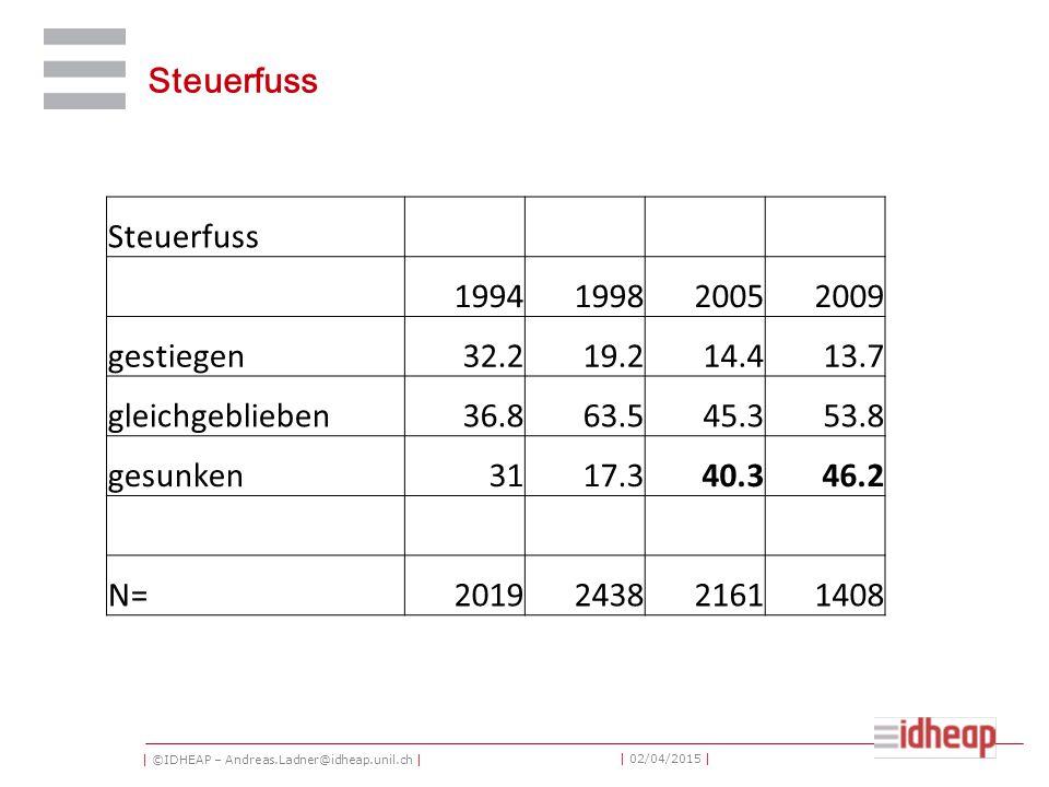 | ©IDHEAP – Andreas.Ladner@idheap.unil.ch | | 02/04/2015 | Steuerfuss 1994199820052009 gestiegen32.219.214.413.7 gleichgeblieben36.863.545.353.8 gesun
