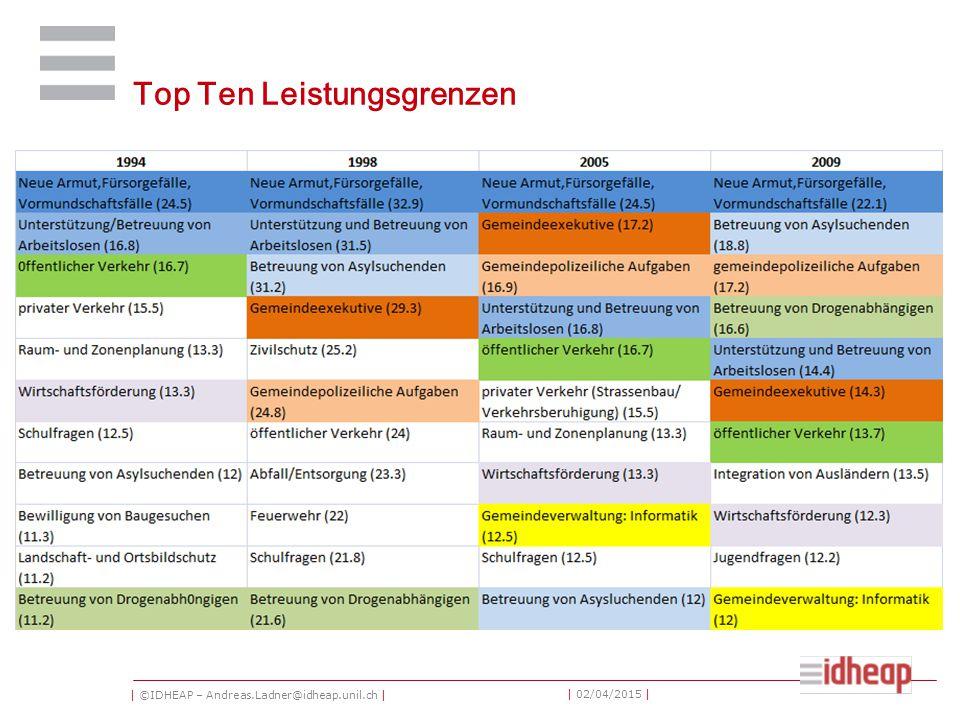| ©IDHEAP – Andreas.Ladner@idheap.unil.ch | | 02/04/2015 | Top Ten Leistungsgrenzen
