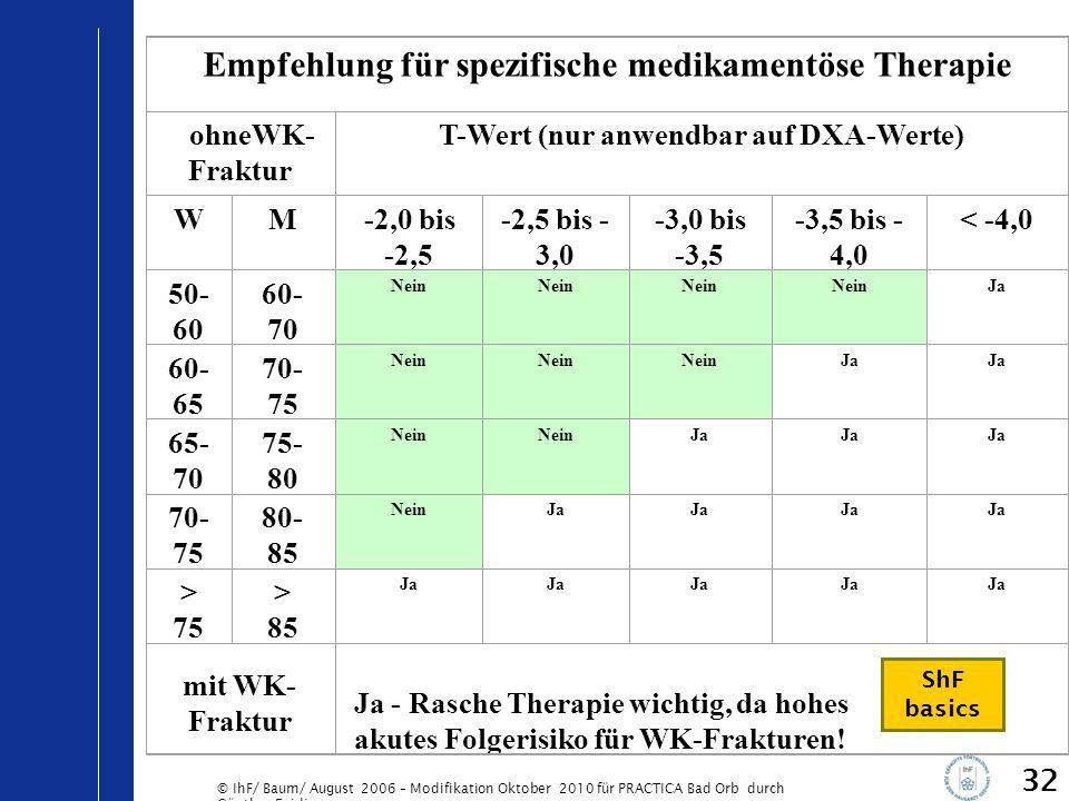 © IhF/ Baum/ August 2006 – Modifikation Oktober 2010 für PRACTICA Bad Orb durch Günther Egidi 32 Empfehlung für spezifische medikamentöse Therapie ohn