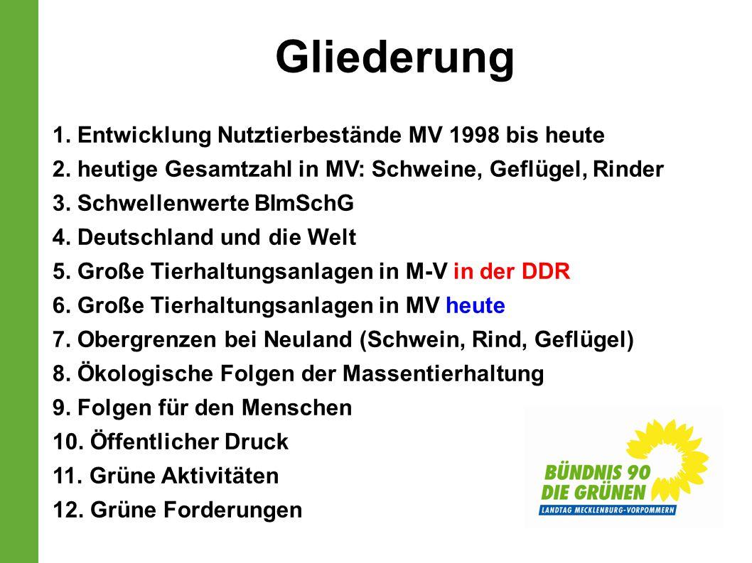 1. Entwicklung Nutztierbestände MV 1998 bis heute 2. heutige Gesamtzahl in MV: Schweine, Geflügel, Rinder 3. Schwellenwerte BImSchG 4. Deutschland und