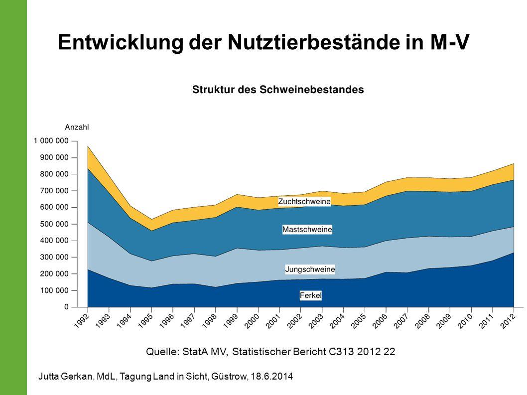 Entwicklung der Nutztierbestände in M-V Jutta Gerkan, MdL, Tagung Land in Sicht, Güstrow, 18.6.2014 Quelle: StatA MV, Statistischer Bericht C313 2012 22