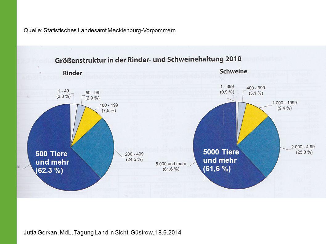 500 Tiere und mehr (62.3 %) 5000 Tiere und mehr (61,6 %) ) Jutta Gerkan, MdL, Tagung Land in Sicht, Güstrow, 18.6.2014 Quelle: Statistisches Landesamt Mecklenburg-Vorpommern