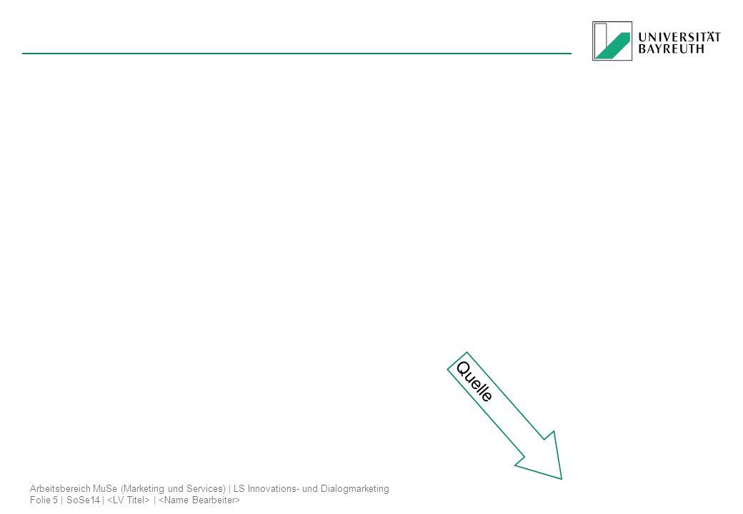 Arbeitsbereich MuSe (Marketing und Services)   LS Innovations- und Dialogmarketing Folie 5   SoSe14     Quelle