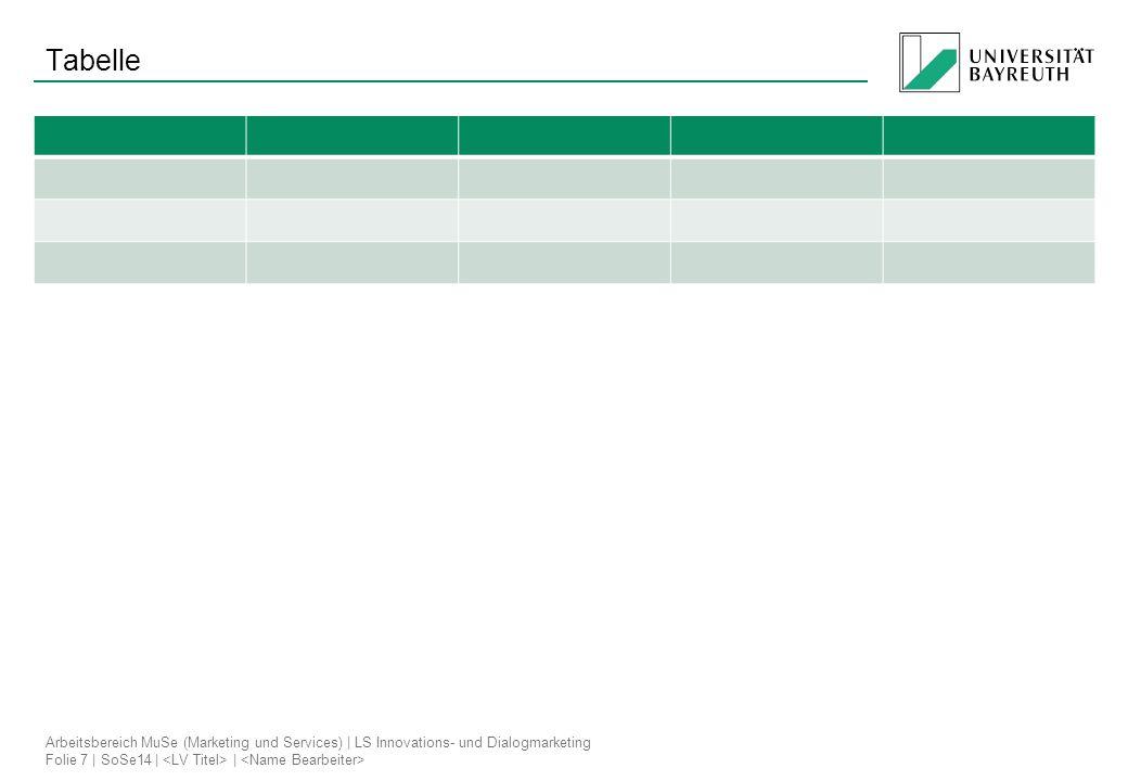 Arbeitsbereich MuSe (Marketing und Services)   LS Innovations- und Dialogmarketing Folie 7   SoSe14     Tabelle