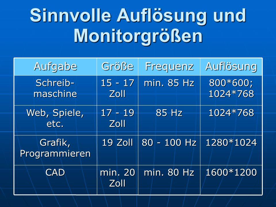 Sinnvolle Auflösung und Monitorgrößen 1600*1200 min. 80 Hz min. 20 Zoll CAD 1280*1024 80 - 100 Hz 19 Zoll Grafik, Programmieren 1024*768 85 Hz 17 - 19