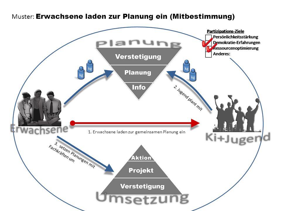 1.Erwachsene laden zur gemeinsamen Planung ein 2.