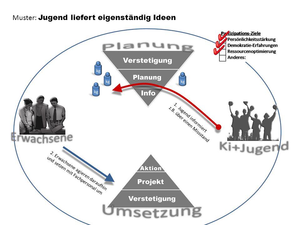 2.setzen bewusst prozesshaft um 2. sind beteiligt an der Umsetzung 1.