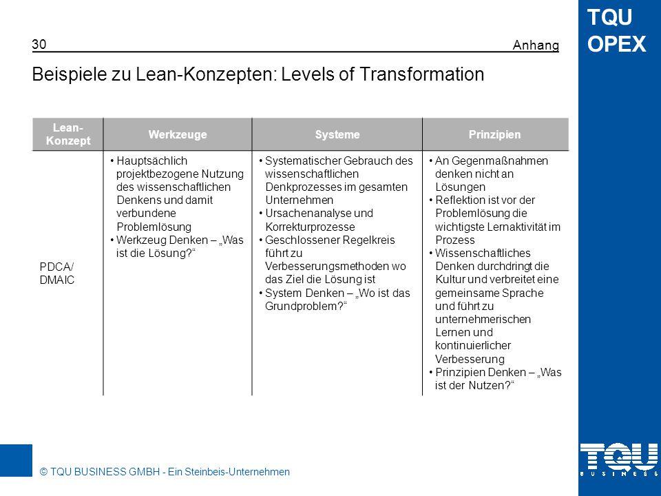 © TQU BUSINESS GMBH - Ein Steinbeis-Unternehmen TQU OPEX OPEX 31 Operational Excellence OPEX: Operational Excellence Prozess- Know-how Prozess- Effektivität Prozess- Effizienz Six Sigma Lean Kaizen OPEX