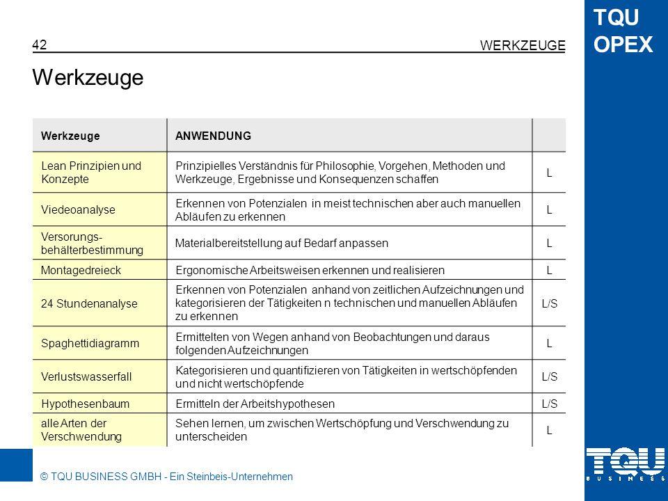 © TQU BUSINESS GMBH - Ein Steinbeis-Unternehmen TQU OPEX WERKZEUGE 43 Grafische Werkzeuge für alle Methoden GRAF.