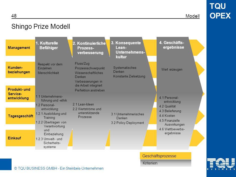 © TQU BUSINESS GMBH - Ein Steinbeis-Unternehmen TQU OPEX Prinzipien: Die Lean-Prinzipien sind in die Kultur eingebettet Systeme: Die Lean-Werkzeuge sind in einem System verankert Werkzeuge: gezielte Methoden werden verwendet, um punktuelle Lösungen zu finden Levels of Transformation Shingo Prize Modell Modell