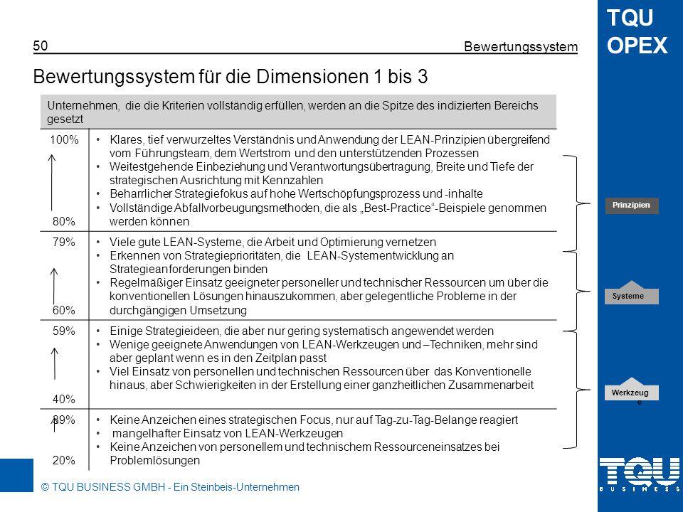 © TQU BUSINESS GMBH - Ein Steinbeis-Unternehmen TQU OPEX Bewertungssystem 51 Bewertungssystem für die Geschäftsergebnisse Unternehmen, die die Kriterien vollständig erfüllen, werden an die Spitze des indizierten Bereichs gesetzt 100% 80% Exzellente Verbesserungstrends in Schlüsselstrategiebereichen und innerhalb von Ausschussverminderungsprojekten Hoher und berechenbarer Level in der Ausführung mit Programmen, die auf der Zielsetzung basieren Kreative fokussierte Wahl geeigneter Indikatoren mit bewiesener Gültigkeit Anzeichen von funktionierendem Feedback auf die Verantwortlichen der Optimierung 79% 60% Generell gute Optimierungstrends in Schlüsselstrategiebereichen und in Optimierungsprojekten Guter Anwendungsgrad in den meisten Bereichen und Projekten; mehr Aufmerksamkeit auf die Zielsetzung Geeignete Methoden mit erprobter Gültigkeit genutzt Gute Anzeichen auf Ergebnisfeedback auf die Beteiligten der Optimierung 59% 40% Mäßige Optimierung in einigen Kennzahlenbereichen und Anwendungen Annehmbare bis gute Ausführung in einigen Bereichen und Anwendungen Angemessene Auswahl der genutzten Methoden, aber wenig erprobte Gültigkeit Wenige Anzeichen auf eine routinierte Ergebnisfeedback 39% 20% Keine offensichtlichen Optimierungstrends in Kennzahlen und Anwendungen Der Grad der Umsetzung ist entweder gering oder nicht berechenbar Schlechte Wahl der Methoden und ungenügender Gebrauch Keine Anzeichen eines systematischen Ergebnisfeedbacks