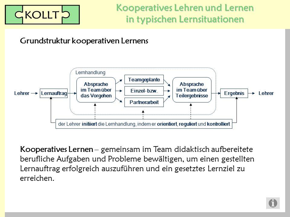 Kooperatives Lehren und Lernen in typischen Lernsituationen Grundstruktur kooperativen Lernens Lernauftrag Lehrer Ergebnis der Lehrer initiiert die Le