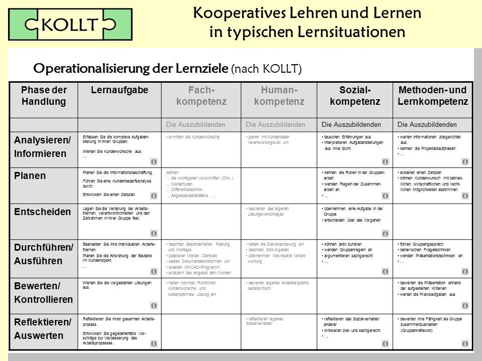 Kooperatives Lehren und Lernen in typischen Lernsituationen Operationalisierung der Lernziele Operationalisierung der Lernziele (nach KOLLT) Phase der