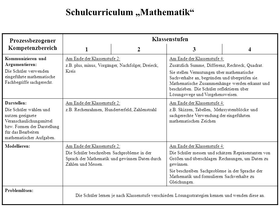 """Schulcurriculum """"Mathematik Prozessbezogener Kompetenzbereich Klassenstufen 1234 Kommunizieren und Argumentieren: Die Schüler verwenden eingeführte mathematische Fachbegriffe sachgerecht."""