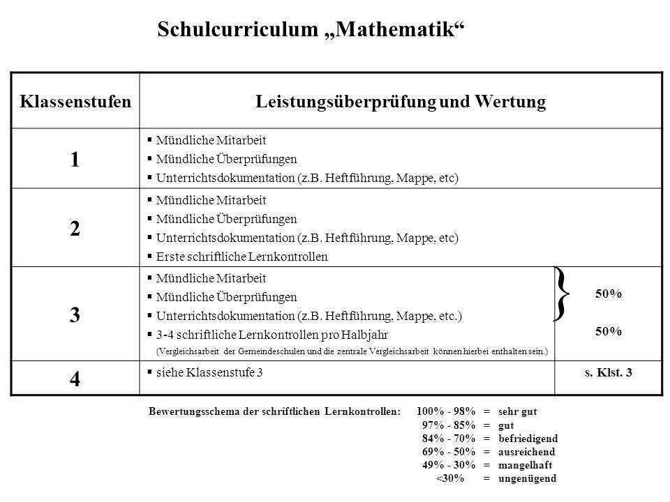 """Schulcurriculum """"Mathematik"""" KlassenstufenLeistungsüberprüfung und Wertung 1  Mündliche Mitarbeit  Mündliche Überprüfungen  Unterrichtsdokumentatio"""
