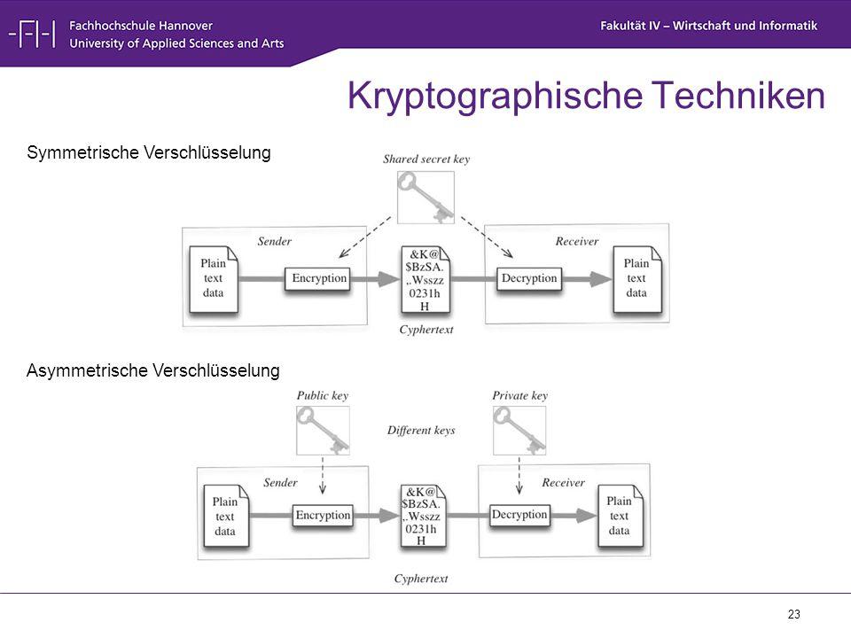 23 Kryptographische Techniken Symmetrische Verschlüsselung Asymmetrische Verschlüsselung
