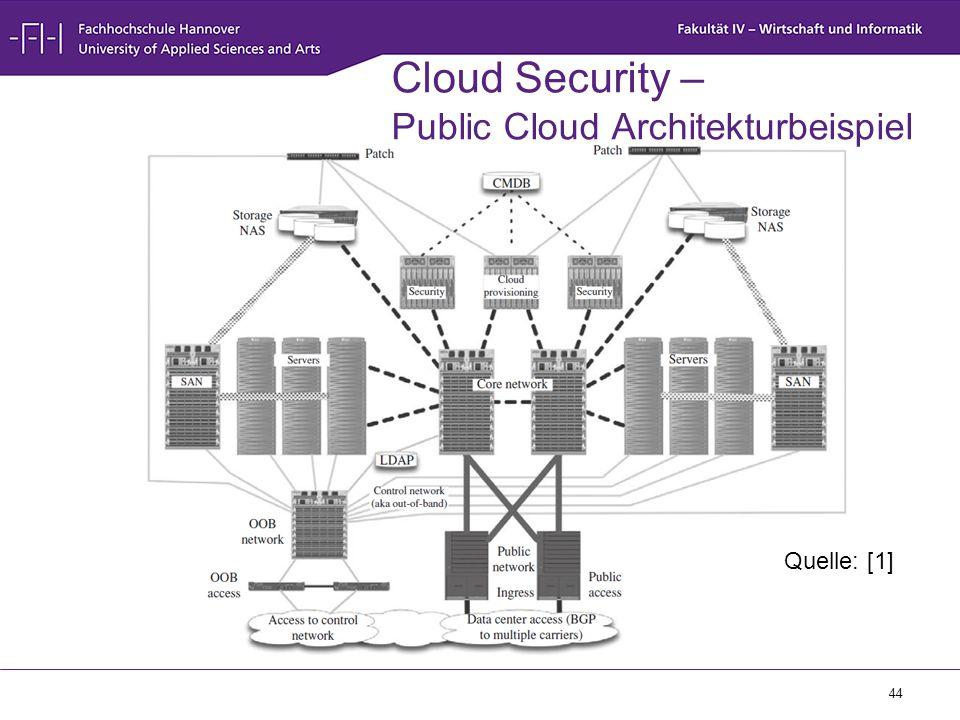 44 Cloud Security – Public Cloud Architekturbeispiel Quelle: [1]
