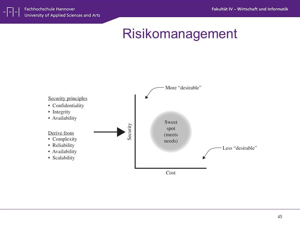 45 Risikomanagement