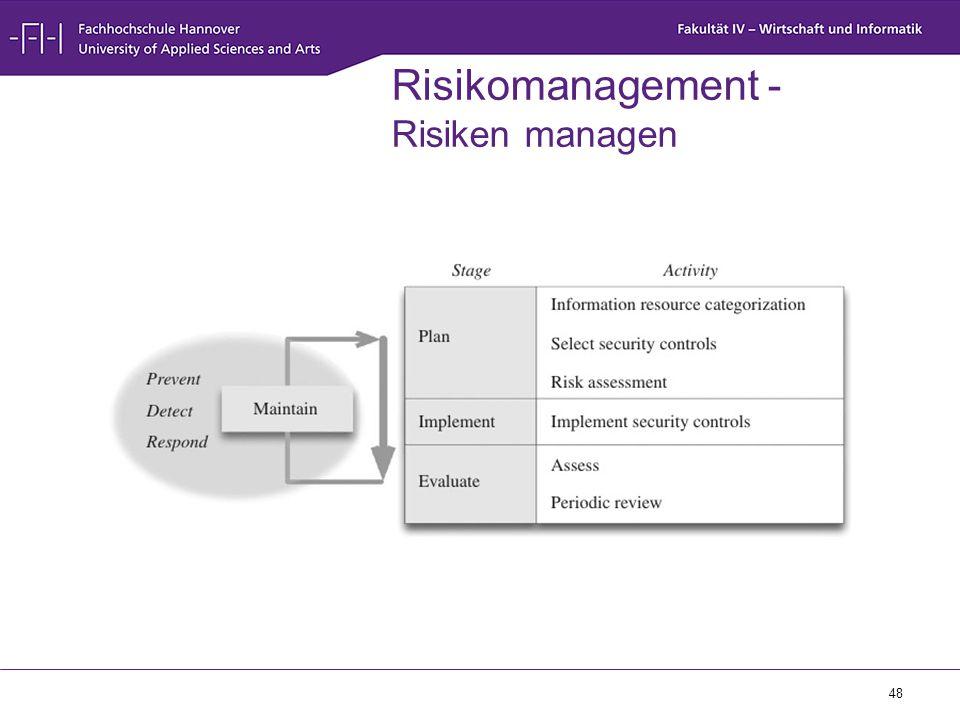 48 Risikomanagement - Risiken managen