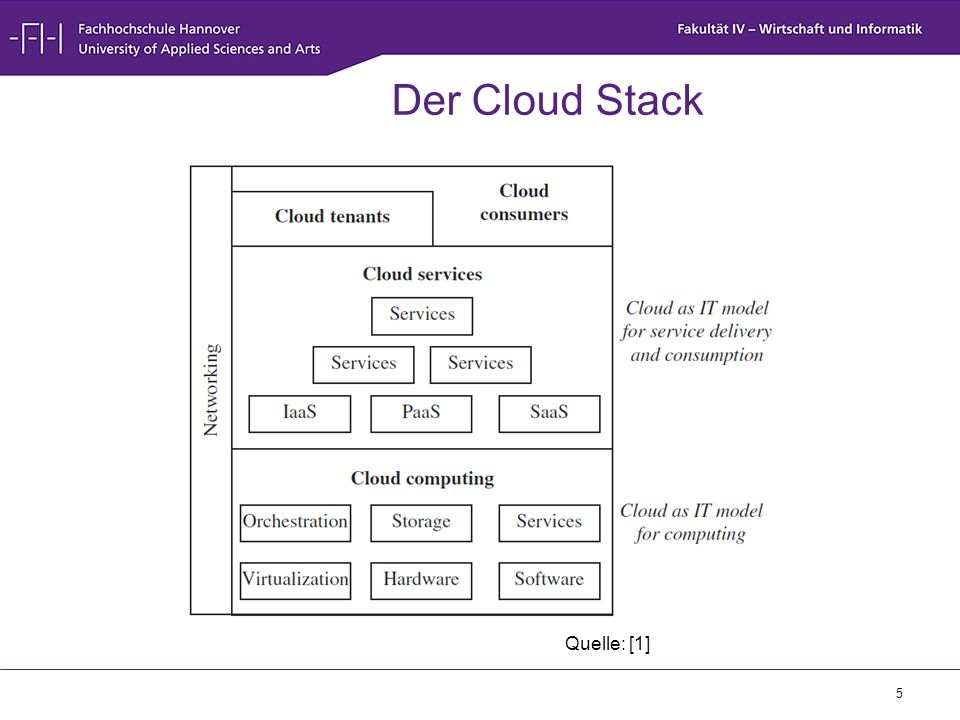5 Der Cloud Stack Quelle: [1]