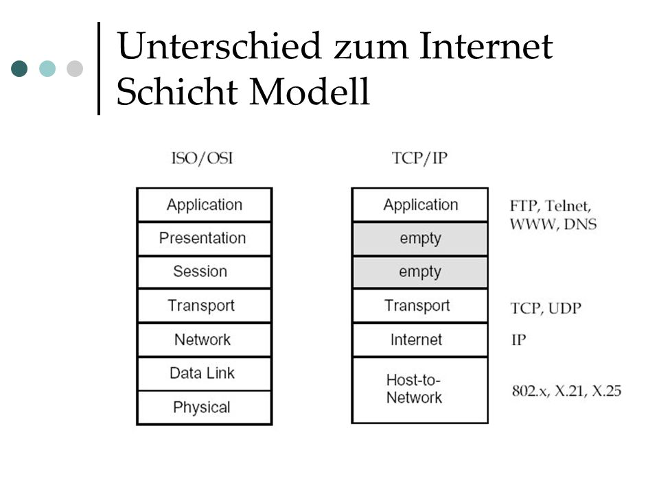 Unterschied zum Internet Schicht Modell