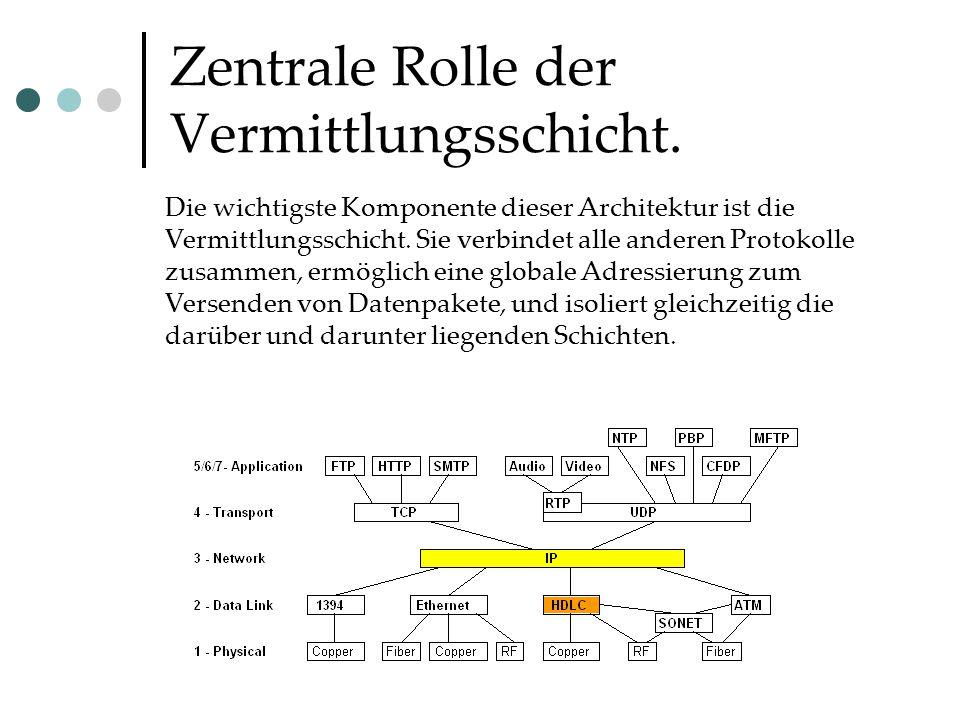 Zentrale Rolle der Vermittlungsschicht.