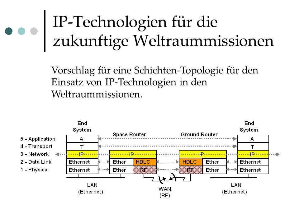 IP-Technologien für die zukunftige Weltraummissionen Vorschlag für eine Schichten-Topologie für den Einsatz von IP-Technologien in den Weltraummissionen.