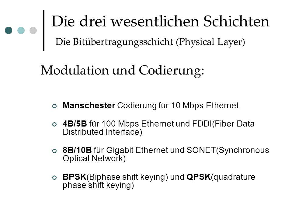 Die drei wesentlichen Schichten Die Bitübertragungsschicht (Physical Layer) Manschester Codierung für 10 Mbps Ethernet 4B/5B für 100 Mbps Ethernet und FDDI(Fiber Data Distributed Interface) 8B/10B für Gigabit Ethernet und SONET(Synchronous Optical Network) BPSK(Biphase shift keying) und QPSK(quadrature phase shift keying) Modulation und Codierung: