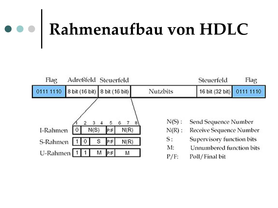 Rahmenaufbau von HDLC