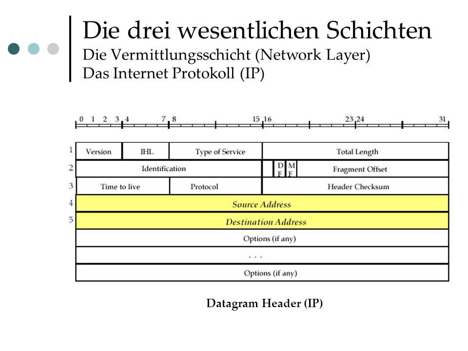 Die drei wesentlichen Schichten Die Vermittlungsschicht (Network Layer) Das Internet Protokoll (IP) Datagram Header (IP)