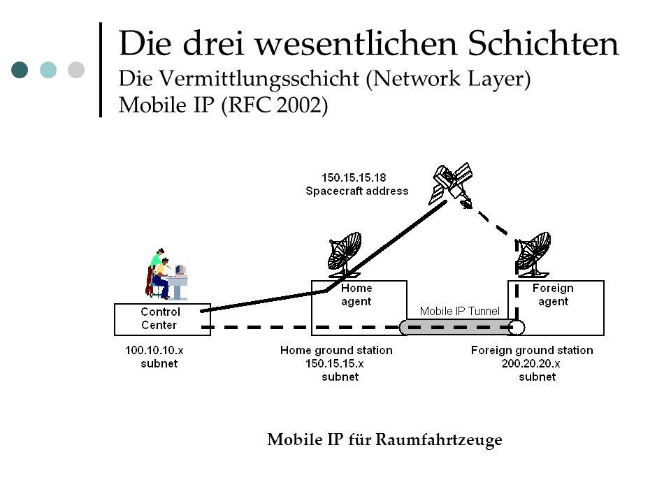 Die drei wesentlichen Schichten Die Vermittlungsschicht (Network Layer) Mobile IP (RFC 2002) Mobile IP für Raumfahrtzeuge