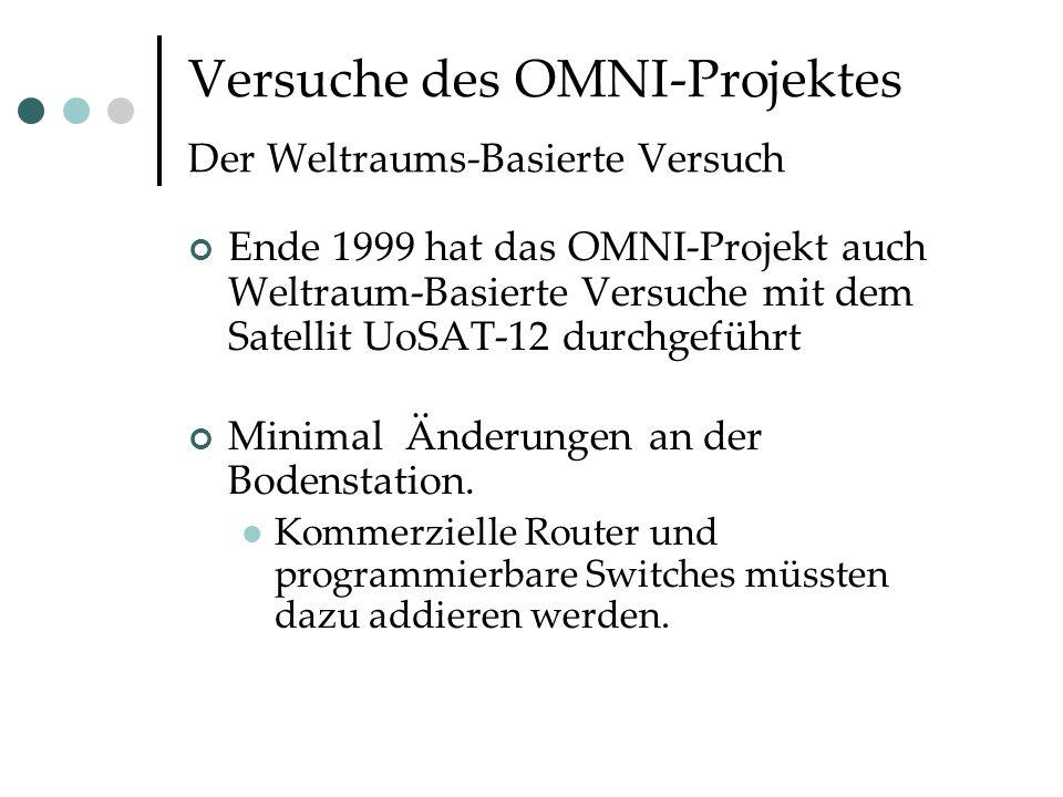 Versuche des OMNI-Projektes Der Weltraums-Basierte Versuch Ende 1999 hat das OMNI-Projekt auch Weltraum-Basierte Versuche mit dem Satellit UoSAT-12 durchgeführt Minimal Änderungen an der Bodenstation.