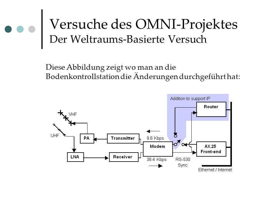 Versuche des OMNI-Projektes Der Weltraums-Basierte Versuch Diese Abbildung zeigt wo man an die Bodenkontrollstation die Änderungen durchgeführt hat:
