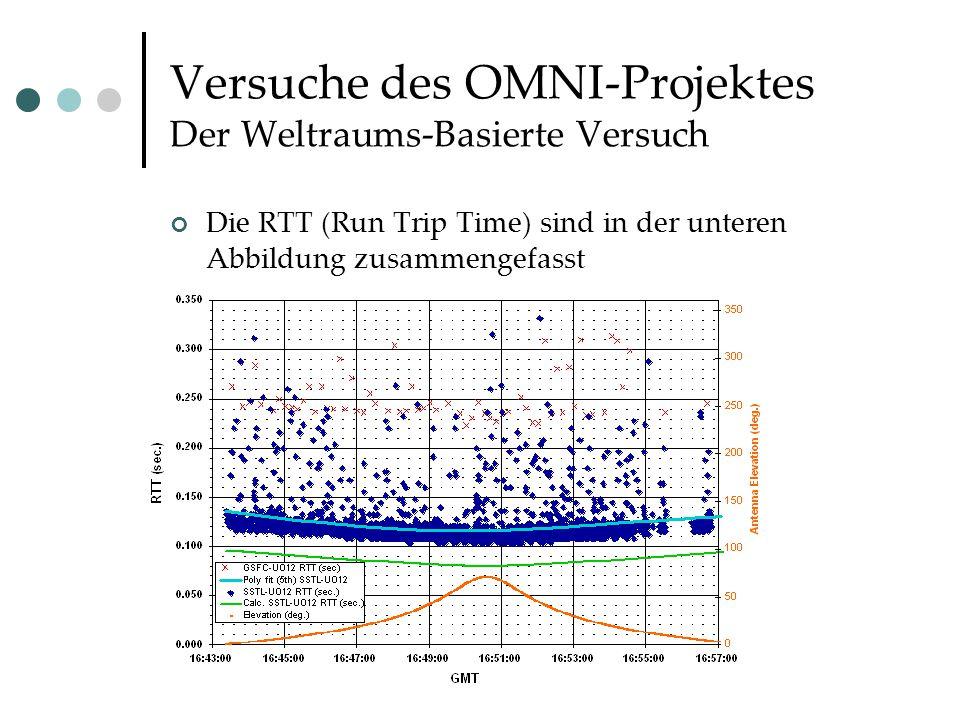 Versuche des OMNI-Projektes Der Weltraums-Basierte Versuch Die RTT (Run Trip Time) sind in der unteren Abbildung zusammengefasst
