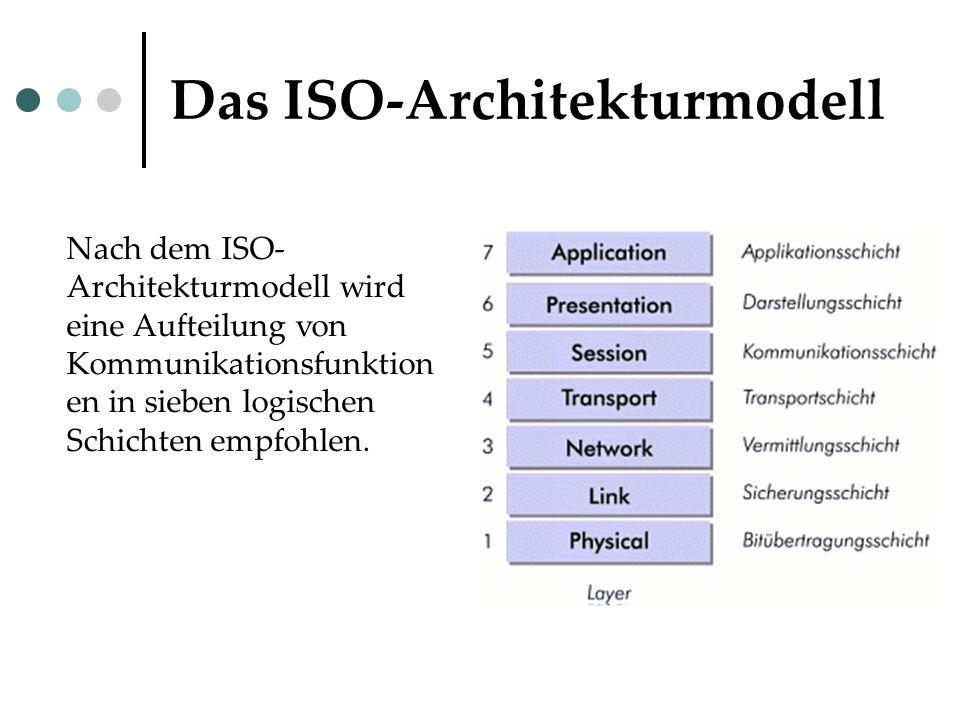 Das ISO-Architekturmodell Nach dem ISO- Architekturmodell wird eine Aufteilung von Kommunikationsfunktion en in sieben logischen Schichten empfohlen.