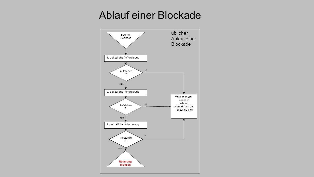 """Ablauf einer Blockade Räumung möglich Aufstehen ? Verlassen der Blockade ohne """"Kontakt"""" mit der Polizei möglich Beginn Blockade Aufstehen ? 1. polizei"""