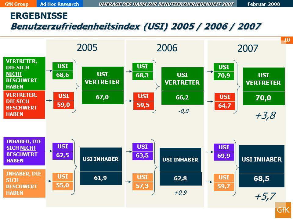 GfK GroupAd Hoc Research UMFRAGE DES HABM ZUR BENUTZERZUFRIEDENHEIT 2007 Februar 2008 10 VERTRETER, DIE SICH NICHT BESCHWERT HABEN VERTRETER, DIE SICH BESCHWERT HABEN 68,6 USI 67,0 USI VERTRETER 59,0 USI Benutzerzufriedenheitsindex (USI) 2005 / 2006 / 2007 ERGEBNISSE Benutzerzufriedenheitsindex (USI) 2005 / 2006 / 2007 INHABER, DIE SICH NICHT BESCHWERT HABEN INHABER, DIE SICH BESCHWERT HABEN 62,5 USI 61,9 USI INHABER 55,0 USI +3,8 +5,7 2005 68,3 USI 66,2 USI VERTRETER 59,5 USI 63,5 USI 62,8 USI INHABER 57,3 USI 2006 -0,8 +0,9 70,9 USI 70,0 USI VERTRETER 64,7 USI 69,9 USI 68,5 USI INHABER 59,7 USI 2007