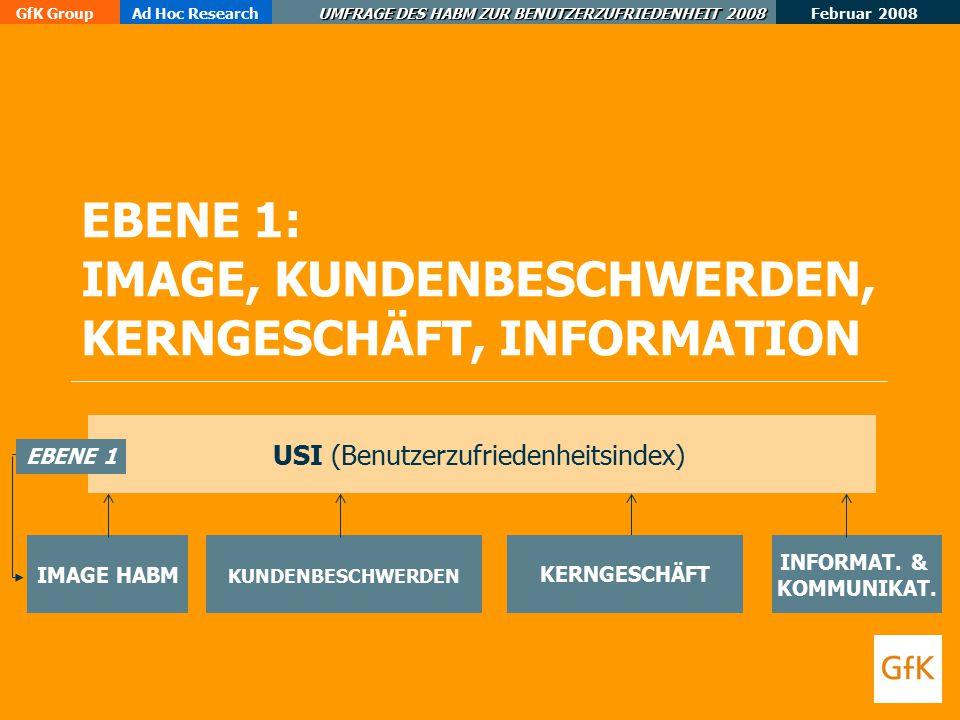 Februar 2008 GfK GroupAd Hoc Research UMFRAGE DES HABM ZUR BENUTZERZUFRIEDENHEIT 2008 EBENE 1: IMAGE, KUNDENBESCHWERDEN, KERNGESCHÄFT, INFORMATION USI (Benutzerzufriedenheitsindex) IMAGE HABM INFORMAT.