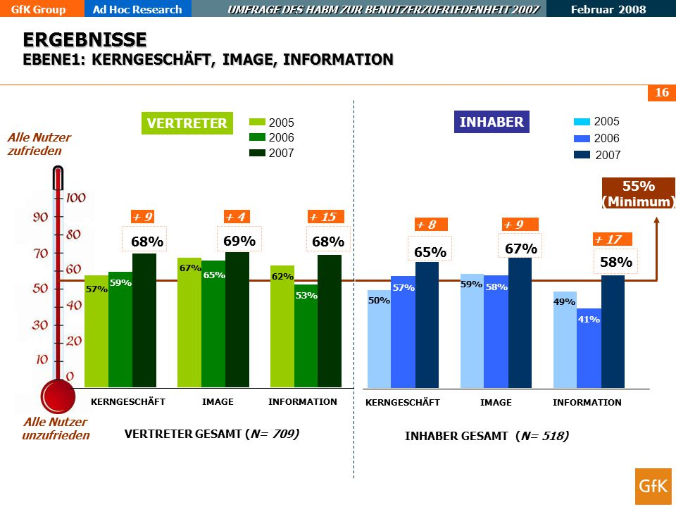 GfK GroupAd Hoc Research UMFRAGE DES HABM ZUR BENUTZERZUFRIEDENHEIT 2007 Februar 2008 16 ERGEBNISSE EBENE1: KERNGESCHÄFT, IMAGE, INFORMATION INHABER VERTRETER 58% 41% 53% 55% (Minimum) Alle Nutzer zufrieden Alle Nutzer unzufrieden VERTRETER GESAMT (N= 709) INHABER GESAMT (N= 518) 57% 67% 62% 59% 65% 53% 68% 69% KERNGESCHÄFTIMAGEINFORMATION 50% 59% 49% 57% 58% 41% 65% 67% 58% KERNGESCHÄFTIMAGEINFORMATION 2005 2006 2007 2005 2006 2007 68% + 9+ 4+ 15 + 8+ 9 + 17