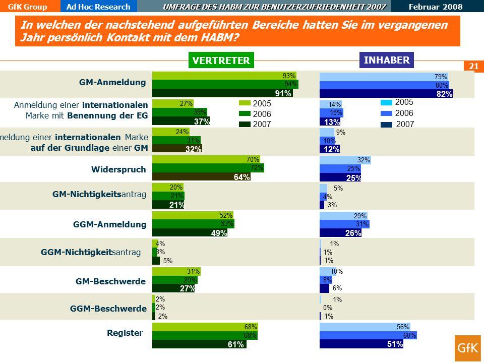 GfK GroupAd Hoc Research UMFRAGE DES HABM ZUR BENUTZERZUFRIEDENHEIT 2007 Februar 2008 22 ERGEBNISSE ERGEBNISSE EBENE2: KERNGESCHÄFT INHABER VERTRETER Alle Nutzer zufrieden Alle Nutzer unzufrieden 55% (Minimum) 60% 70% 46% 50% 60% 67% 51% 59% 71% 77% 44% 68% GMGGMBeschwerdeREGISTER 57% 60% 45% 37% 60% 67% 52% 53% 63% 72% 39% 68% GMGGM Beschwerde REGISTER INHABER GESAMT (N= 518) VERTRETER GESAMT (N= 709) 2005 2006 2007 2005 2006 2007 (*) (*) N= 33 + 11 + 10 + 9 + 5 + 15 N= 193 N= 657 N= 344 N= 431 N= 443N= 133N= 266