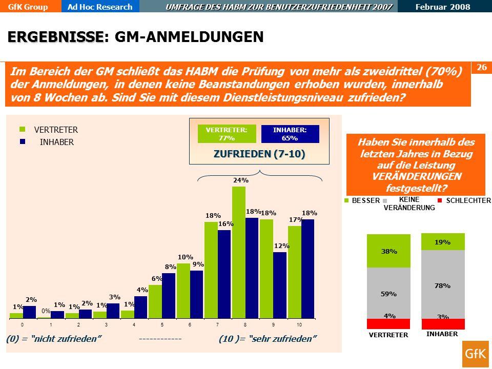 GfK GroupAd Hoc Research UMFRAGE DES HABM ZUR BENUTZERZUFRIEDENHEIT 2007 Februar 2008 26 Im Bereich der GM schließt das HABM die Prüfung von mehr als zweidrittel (70%) der Anmeldungen, in denen keine Beanstandungen erhoben wurden, innerhalb von 8 Wochen ab.