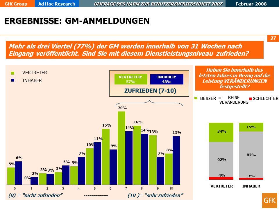 GfK GroupAd Hoc Research UMFRAGE DES HABM ZUR BENUTZERZUFRIEDENHEIT 2007 Februar 2008 27 Mehr als drei Viertel (77%) der GM werden innerhalb von 31 Wochen nach Eingang veröffentlicht.