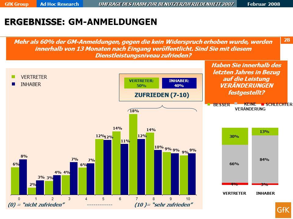 GfK GroupAd Hoc Research UMFRAGE DES HABM ZUR BENUTZERZUFRIEDENHEIT 2007 Februar 2008 28 Mehr als 60% der GM-Anmeldungen, gegen die kein Widerspruch erhoben wurde, werden innerhalb von 13 Monaten nach Eingang veröffentlicht.