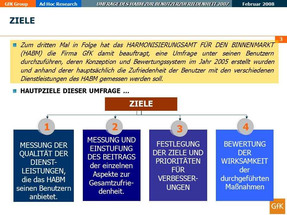 GfK GroupAd Hoc Research UMFRAGE DES HABM ZUR BENUTZERZUFRIEDENHEIT 2007 Februar 2008 3 ZIELE Zum dritten Mal in Folge hat das HARMONISIERUNGSAMT FÜR DEN BINNENMARKT (HABM) die Firma GfK damit beauftragt, eine Umfrage unter seinen Benutzern durchzuführen, deren Konzeption und Bewertungssystem im Jahr 2005 erstellt wurden und anhand derer hauptsächlich die Zufriedenheit der Benutzer mit den verschiedenen Dienstleistungen des HABM gemessen werden soll.