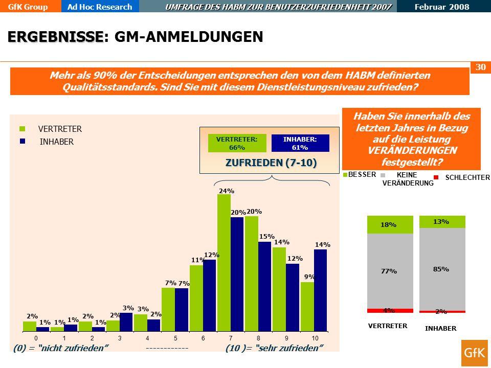 GfK GroupAd Hoc Research UMFRAGE DES HABM ZUR BENUTZERZUFRIEDENHEIT 2007 Februar 2008 30 Mehr als 90% der Entscheidungen entsprechen den von dem HABM definierten Qualitätsstandards.