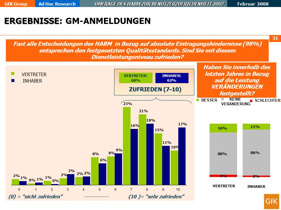GfK GroupAd Hoc Research UMFRAGE DES HABM ZUR BENUTZERZUFRIEDENHEIT 2007 Februar 2008 31 Fast alle Entscheidungen des HABM in Bezug auf absolute Eintragungshindernisse (98%) entsprechen den festgesetzten Qualitätsstandards.