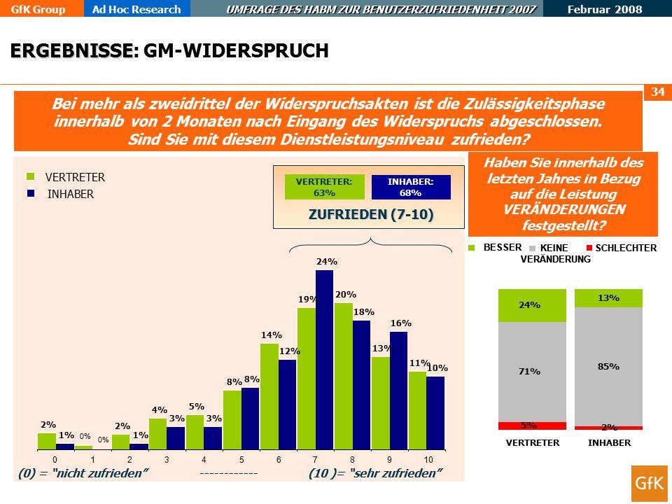 GfK GroupAd Hoc Research UMFRAGE DES HABM ZUR BENUTZERZUFRIEDENHEIT 2007 Februar 2008 34 Bei mehr als zweidrittel der Widerspruchsakten ist die Zulässigkeitsphase innerhalb von 2 Monaten nach Eingang des Widerspruchs abgeschlossen.