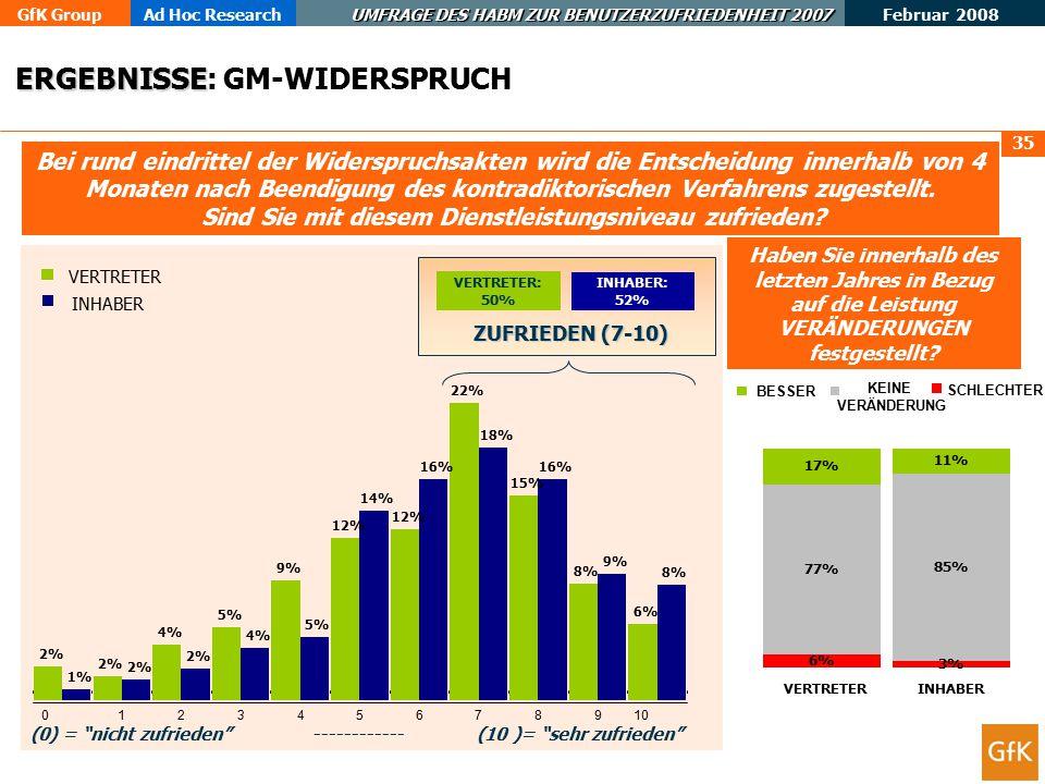 GfK GroupAd Hoc Research UMFRAGE DES HABM ZUR BENUTZERZUFRIEDENHEIT 2007 Februar 2008 36 In Bezug auf Widerspruchsverfahren gegen GM, wie wichtig ist es Ihnen, dass das HABM Qualitätsstandards für seine Entscheidungen festsetzt.