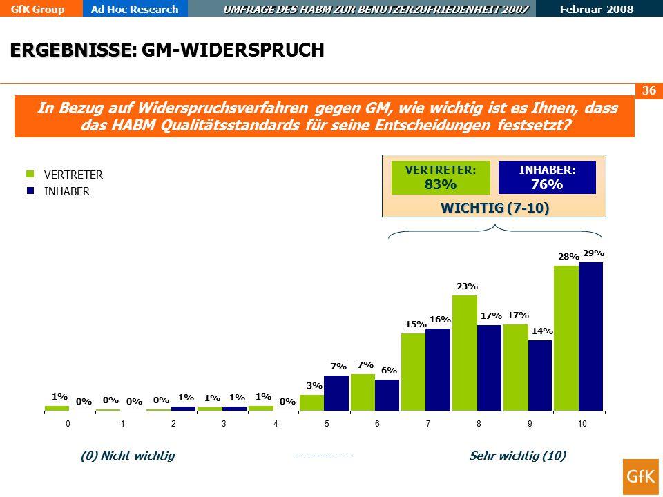 GfK GroupAd Hoc Research UMFRAGE DES HABM ZUR BENUTZERZUFRIEDENHEIT 2007 Februar 2008 37 Mehr als 80 % der Widerspruchsentscheidungen entsprechen den Qualitätsstandards des HABM.